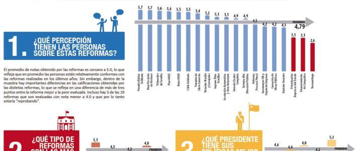 INFOGRAFÍA: Reformas 1990-2012