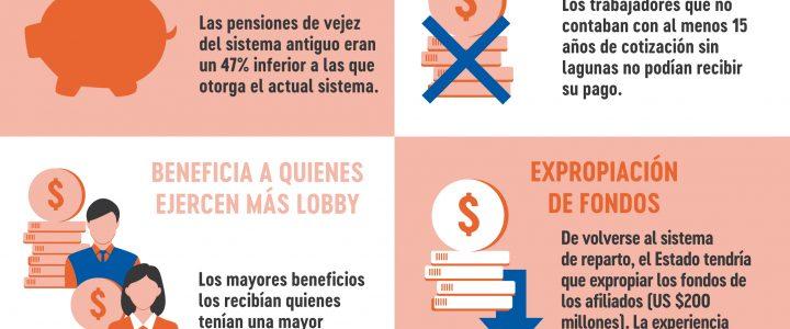 Pensiones en Chile: Sistema de Reparto
