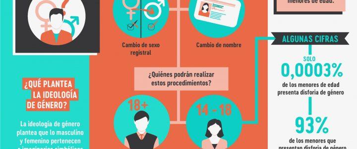 Proyecto de Ley Identidad de Género